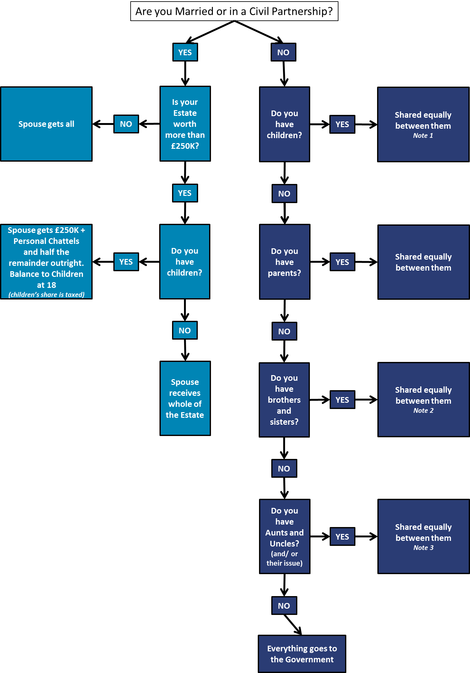 Intestacy Chart